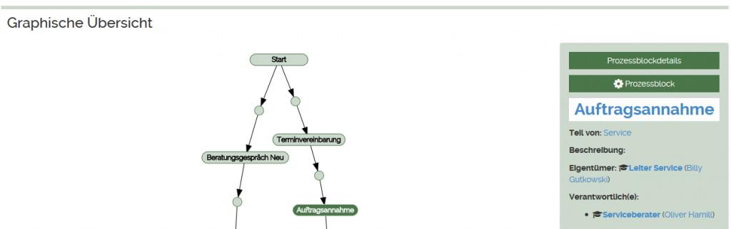 Graphische Prozess-Übersicht